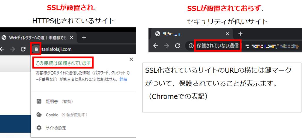 SSLのブラウザ上の表記